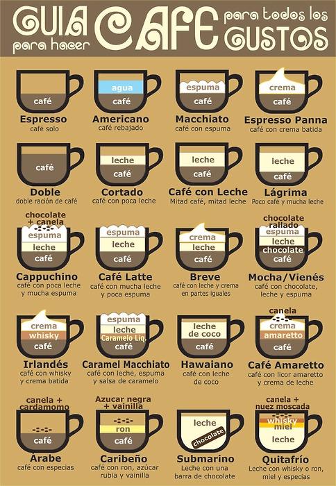Tipos de cafe frio de starbucks